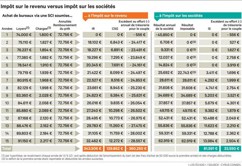 Sci Et Plus Value Immobiliere Fiscalite A L Ir Et A L Is Echangimmo